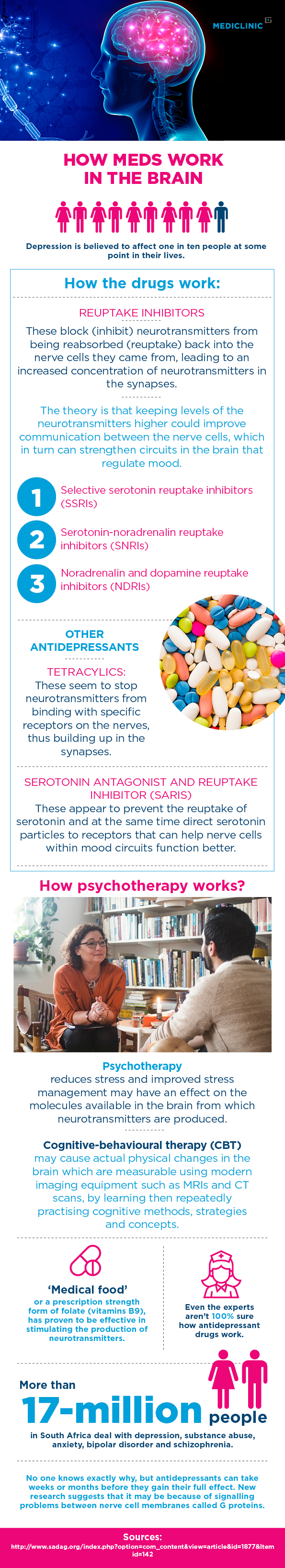 anxiety, depression, brain, depression medication, infographic