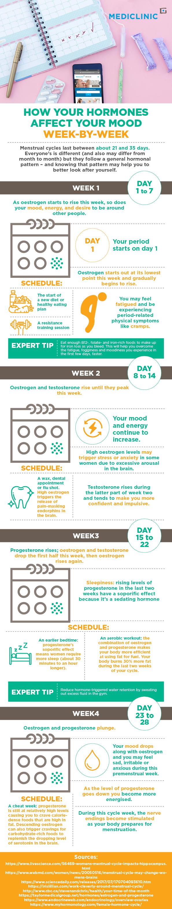 period tracker, period calendar, period infographic, menstrual cycle