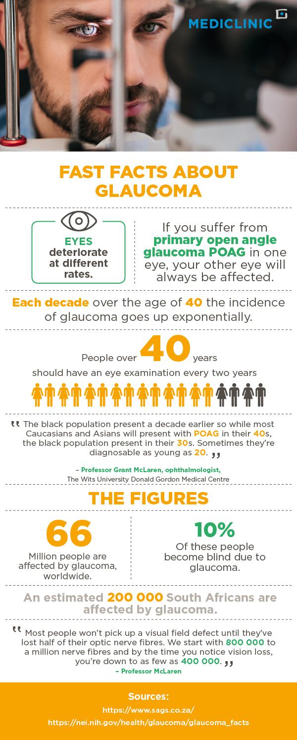 glaucoma, glaucoma infographic