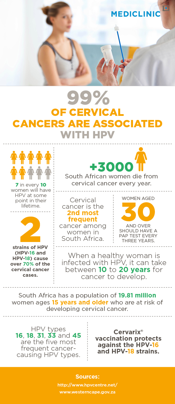 HPV, HPV vaccination, HPV infographic